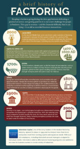 A Brief History of Factoring